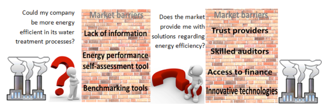 Figure 1. Market barriers implementing energy efficiency in industries.