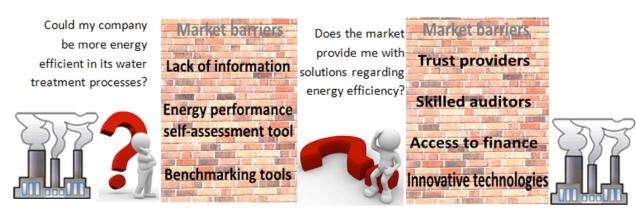 Figure 1. Market barriers implementing energy efficiency in industries.