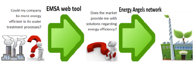Figure 2. Solutions proposed in the energywater proposal removing market barriers.